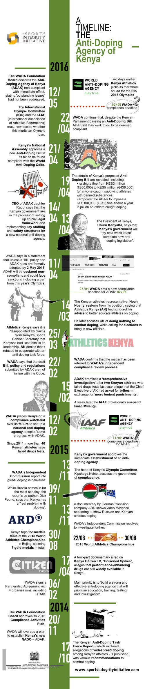 Kenya-Anti-Doping-Timeline